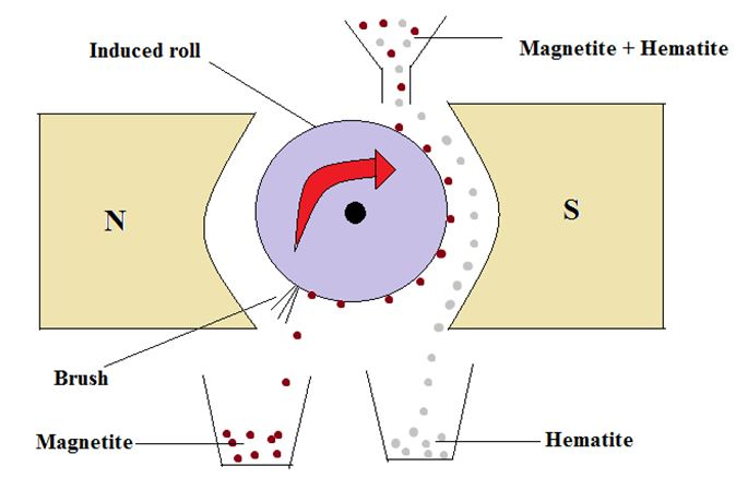 Difference Between Magnetite and Hematite - 3