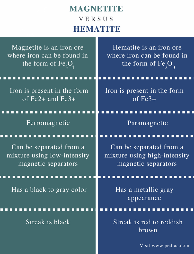 Difference Between Magnetite and Hematite - Comparison Summary