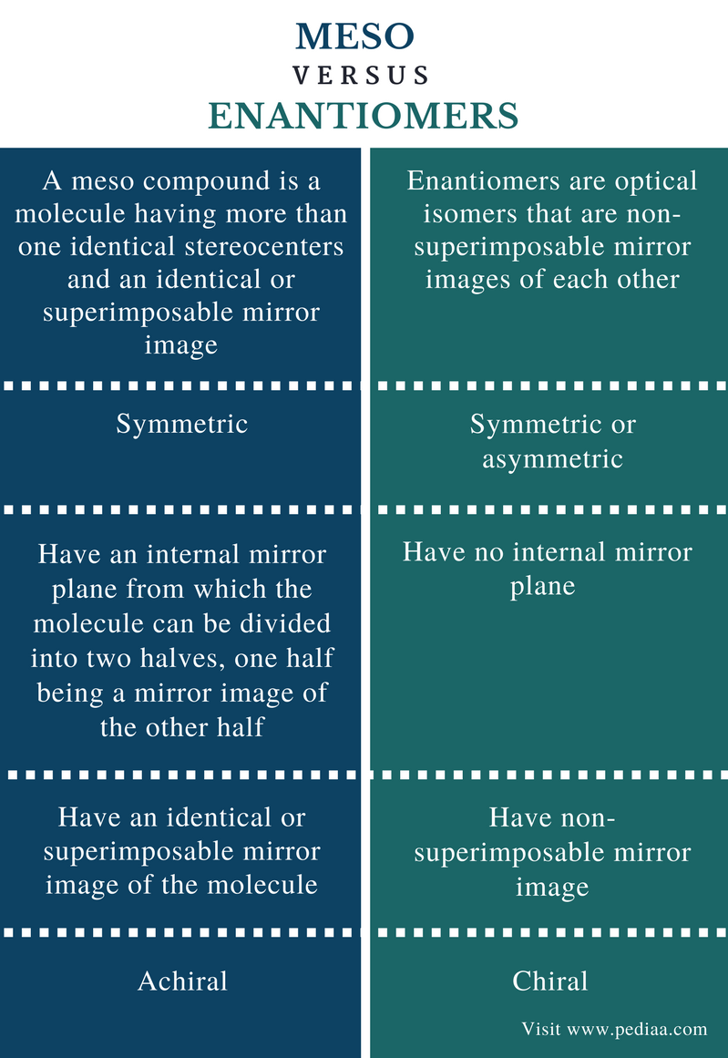 Difference Between Meso and Enantiomers - Comparison Summary