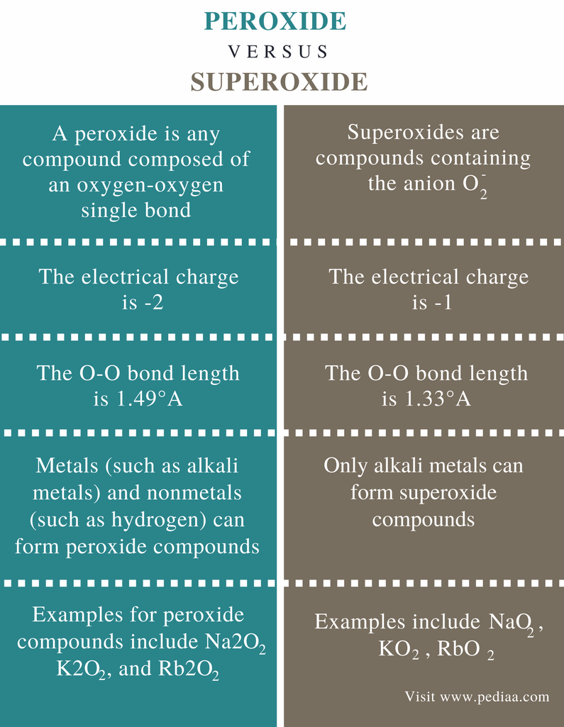 Difference Between Peroxide and Superoxide - Comparison Summary