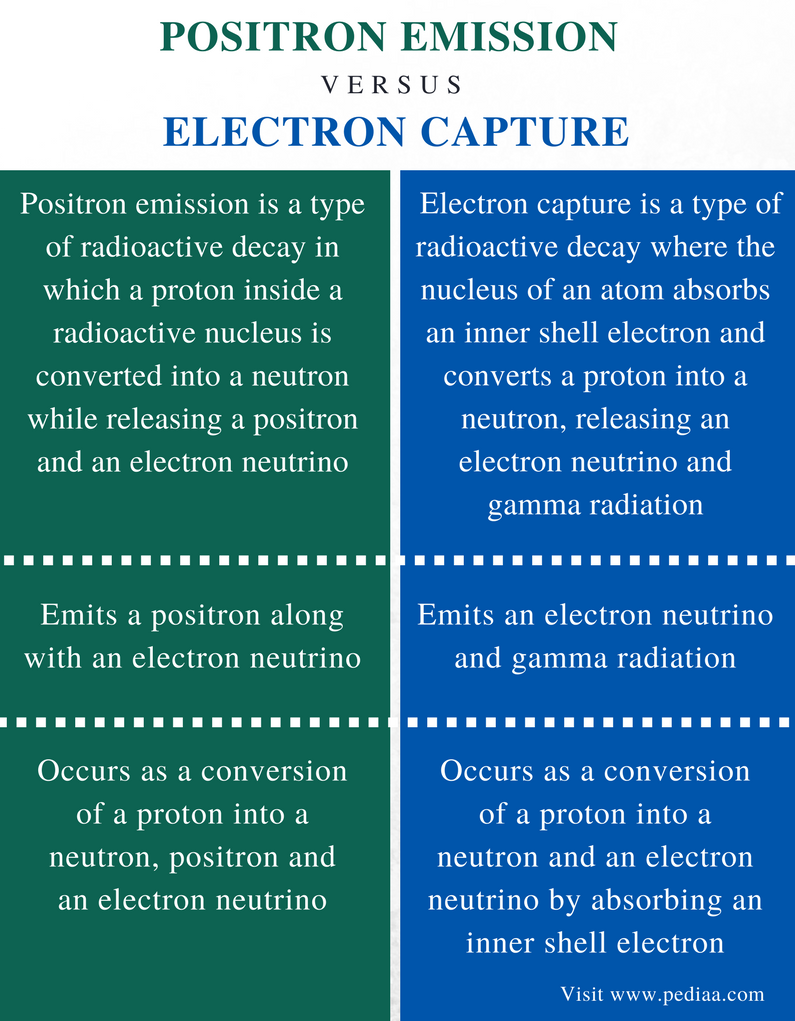 Difference Between Positron Emission And Electron Capture