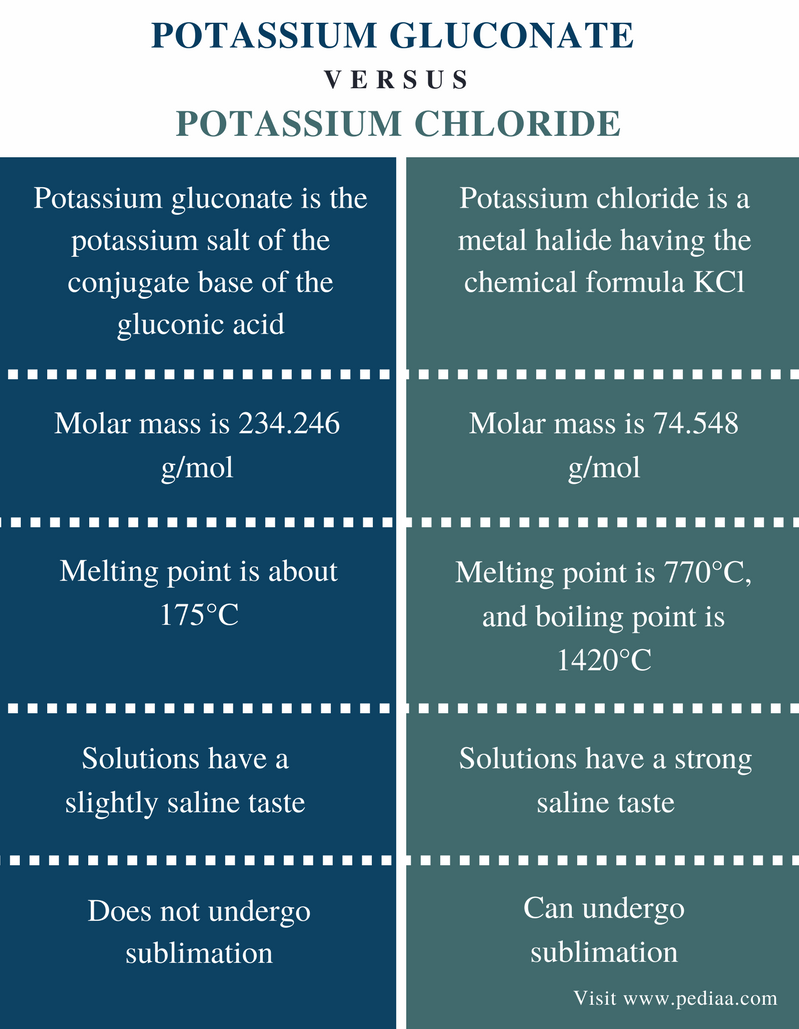Difference Between Potassium Gluconate and Potassium Chloride - Comparison Summary