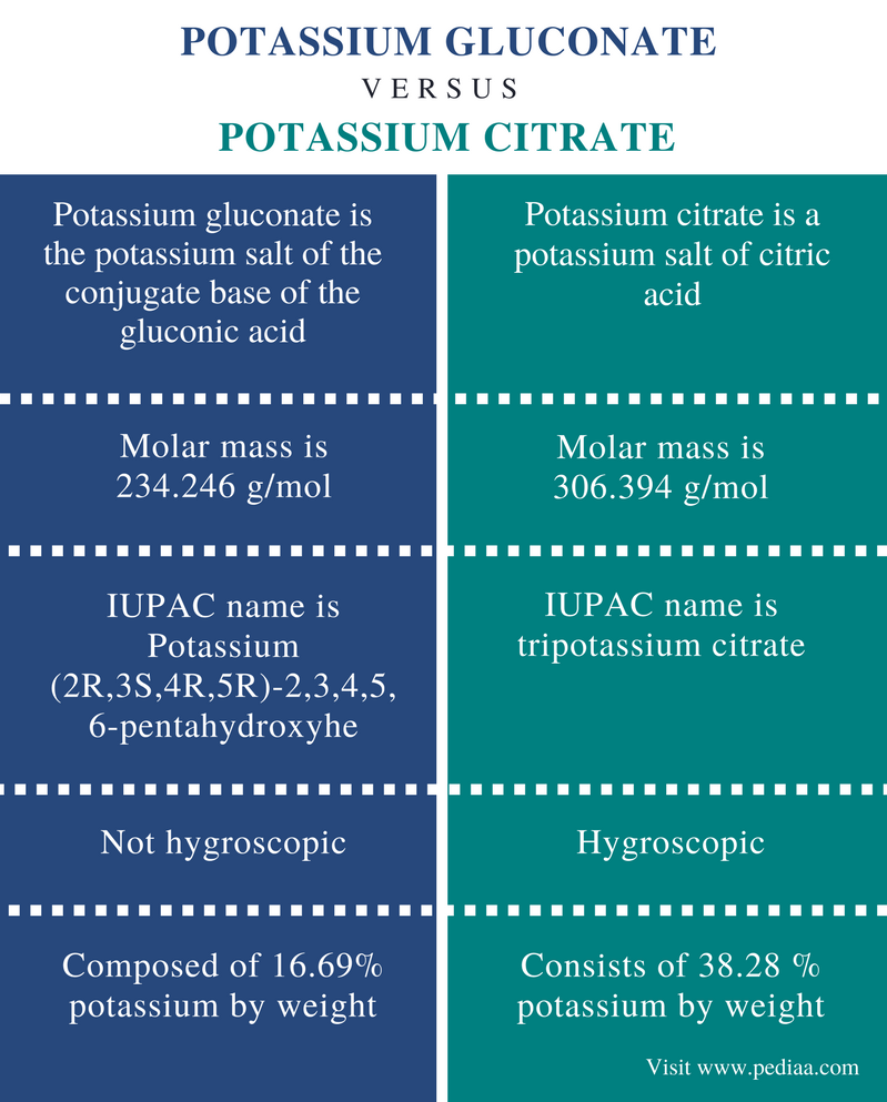 Difference Between Potassium Gluconate and Potassium Citrate - Comparison Summary