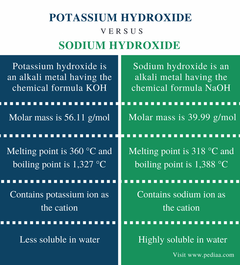 relationship between potash and potassium
