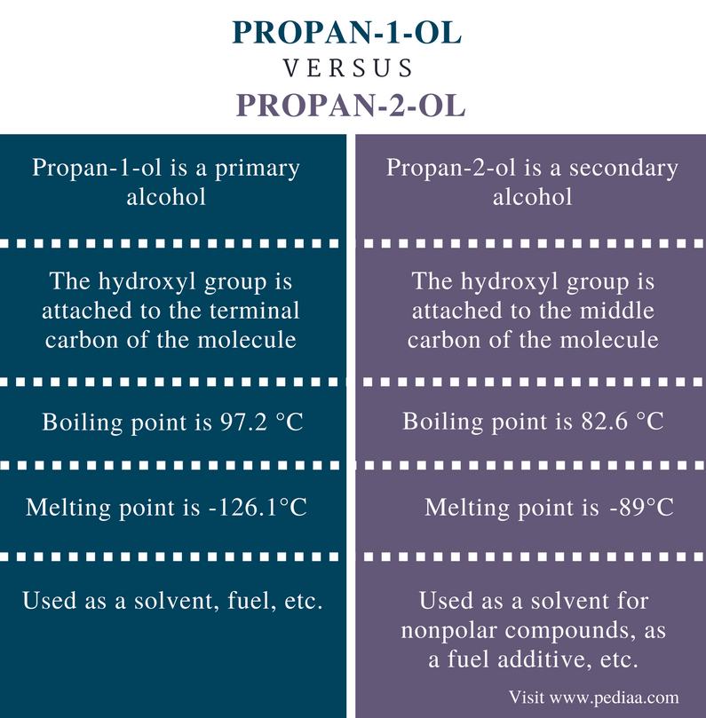 Difference Between Propan-1-ol and Propan-2-ol - Comparison Summary
