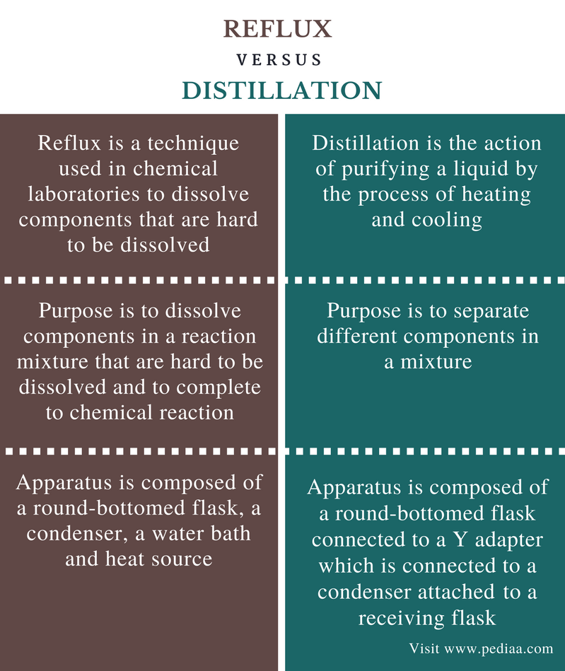 Difference Between Reflux and Distillation - Comparison Summary