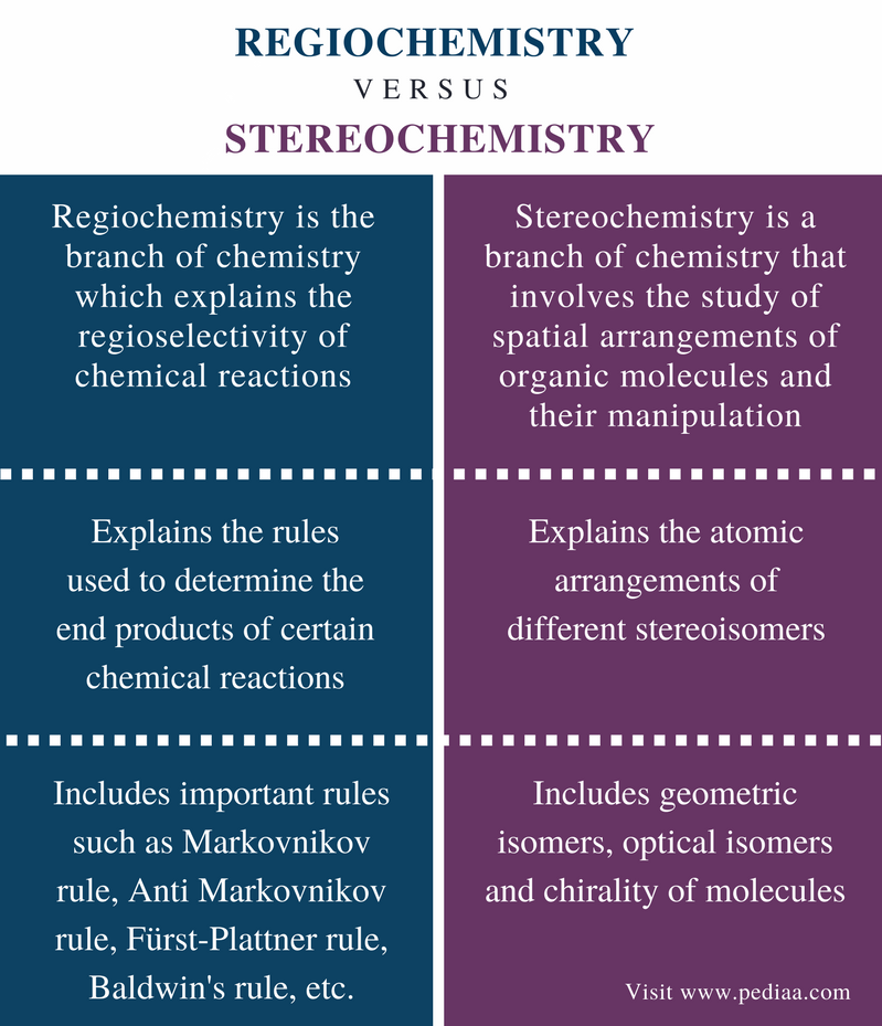 Difference Between Regiochemistry and Stereochemistry - Comparison Summary