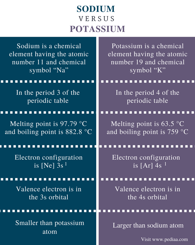 Difference Between Sodium and Potassium - Comparison Summary