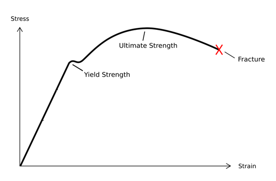difference between strength and stiffness