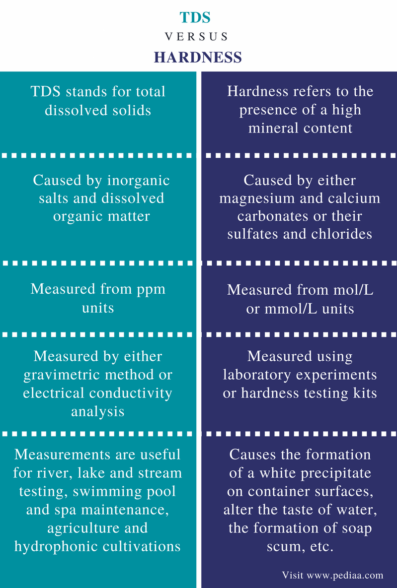Difference Between TDS and Hardness - Comparison Summary