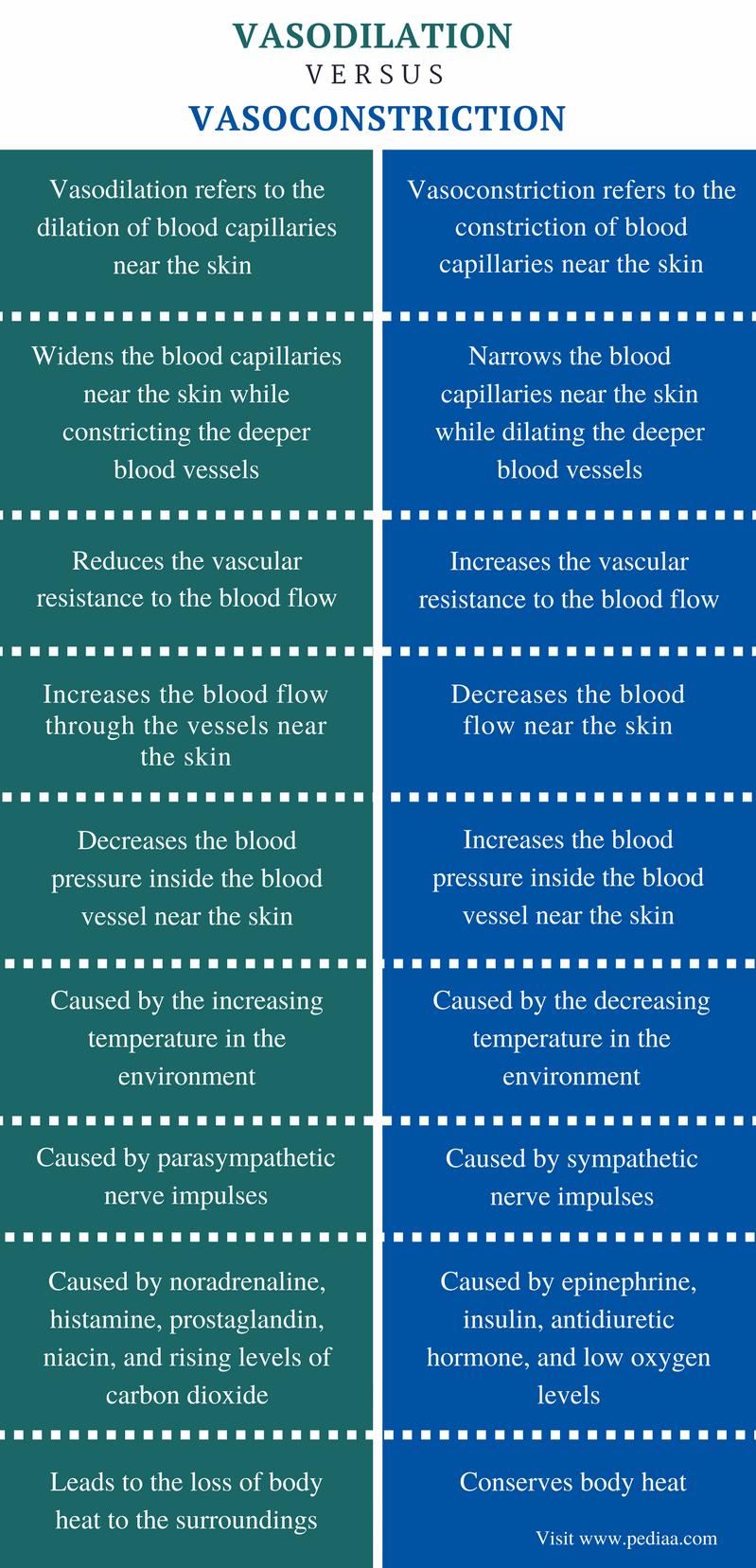 Difference Between Vasodilation and Vasoconstriction - Comparison Summary
