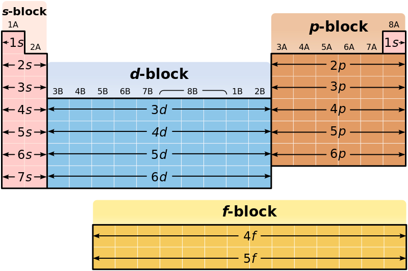 Main Difference -  d vs  f Block Elements