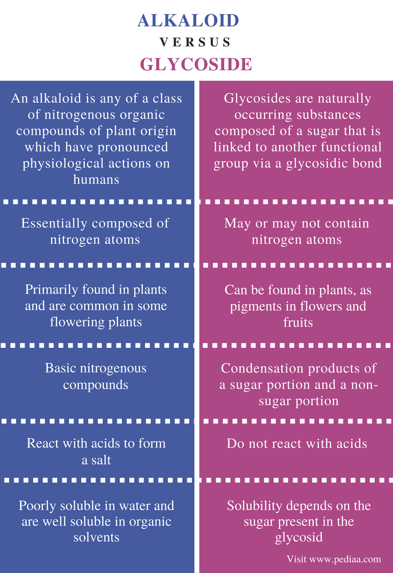 Difference Between Alkaloid and Glycoside - Comparison Summary