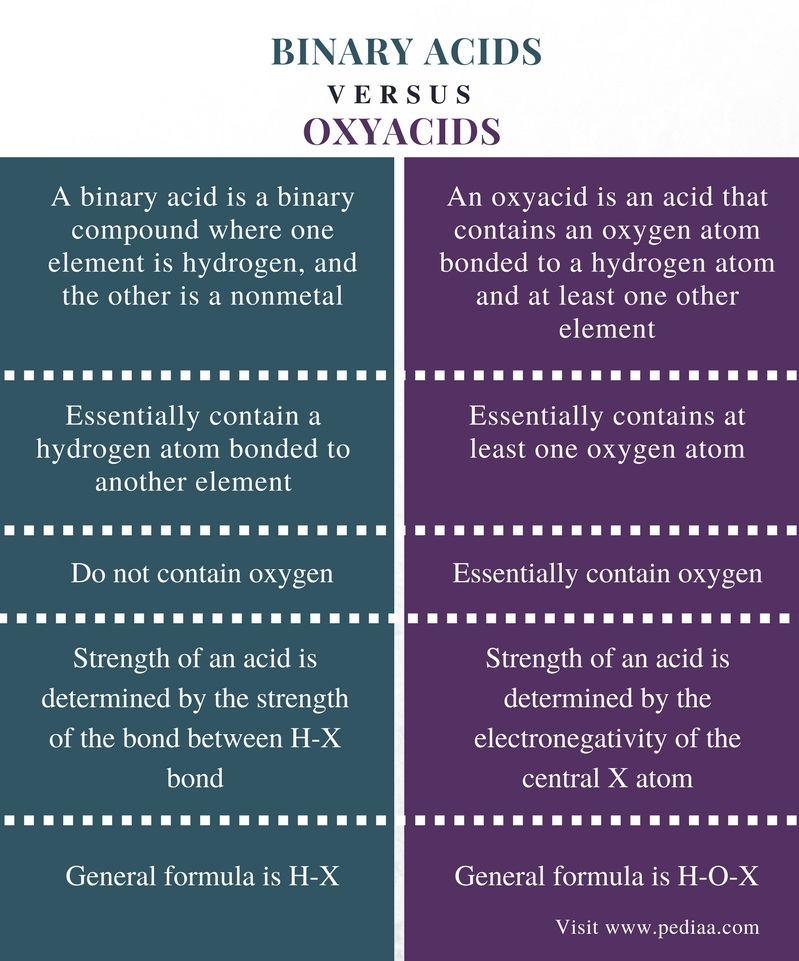 Difference Between Binary Acids and Oxyacids - Comparison Summary