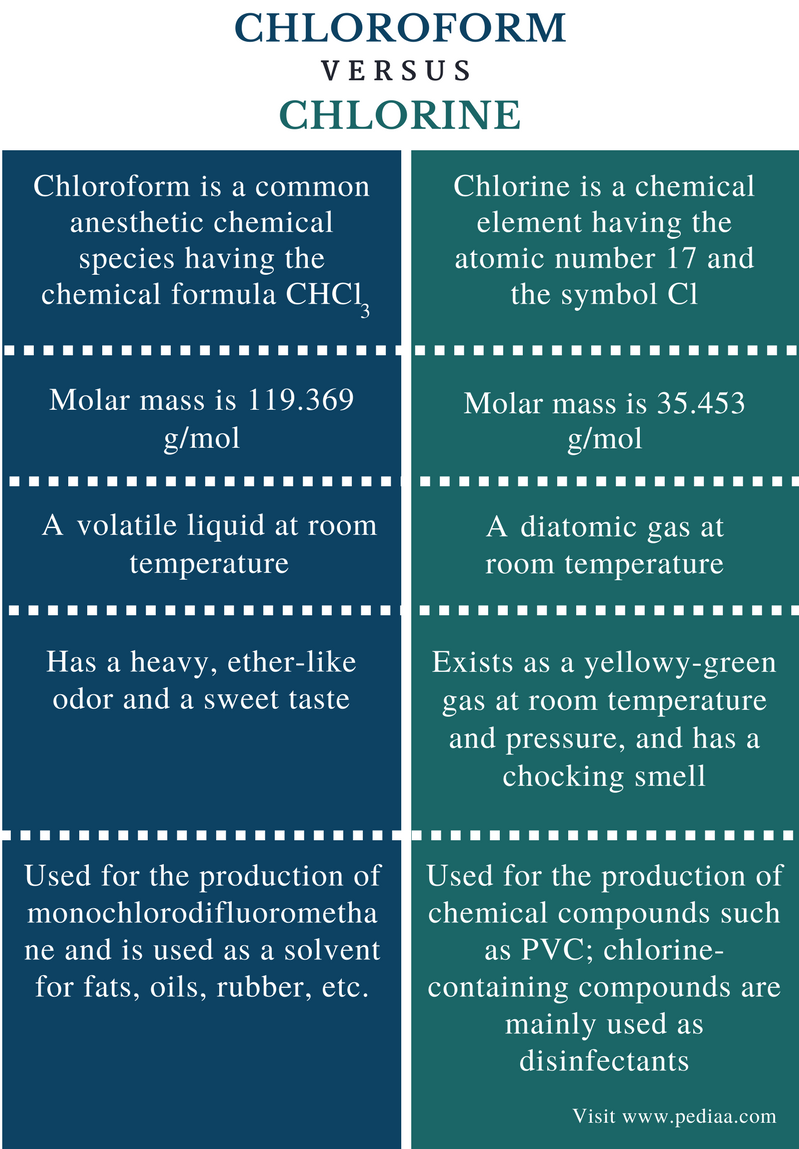 Difference Between Chloroform And Chlorine Definition Properties