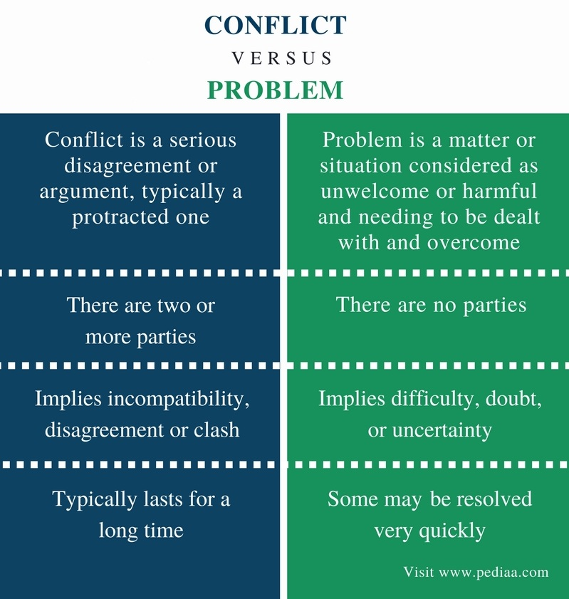 Difference Between Conflict and Problem - Comparison Summary