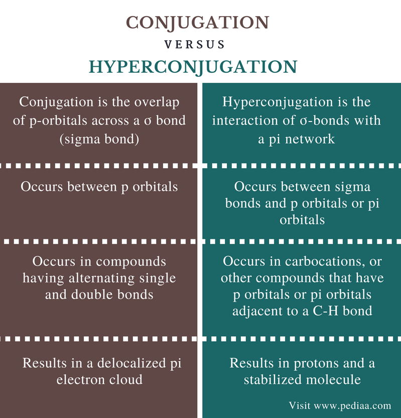 Difference Between Conjugation and Hyperconjugation - Comparison Summary (2)