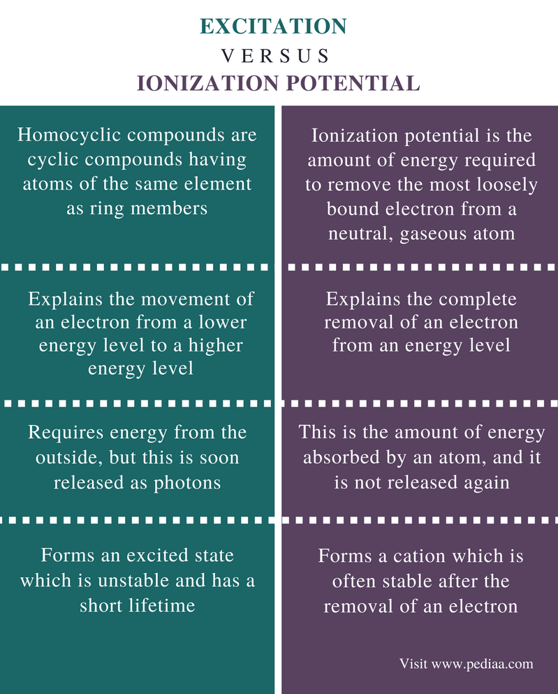 Difference Between Excitation and Ionization Potential - Comparison Summary