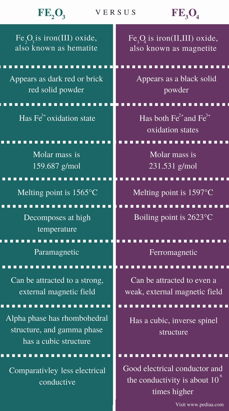 Difference Between Fe2O3 and Fe3O4 - Comparison Summary