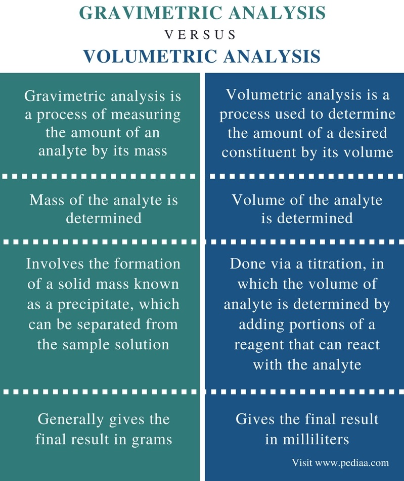 Difference Between Gravimetric and Volumetric Analysis - Comparison Summary