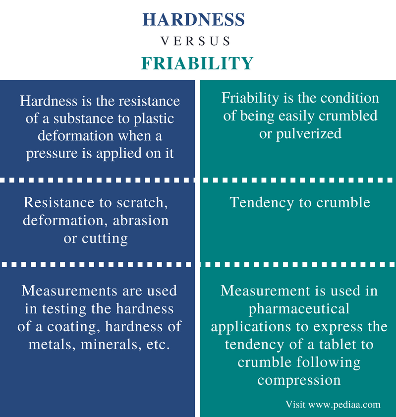 Difference Between Hardness and Friability - Comparison Summary