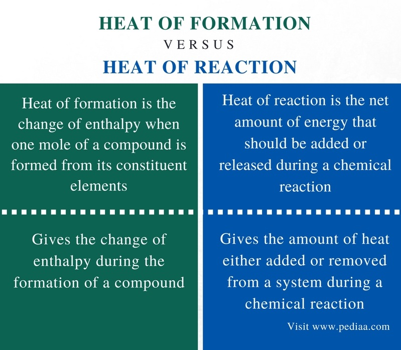 Difference Between Heat of Formation and Heat of Reaction - Comparison Summary