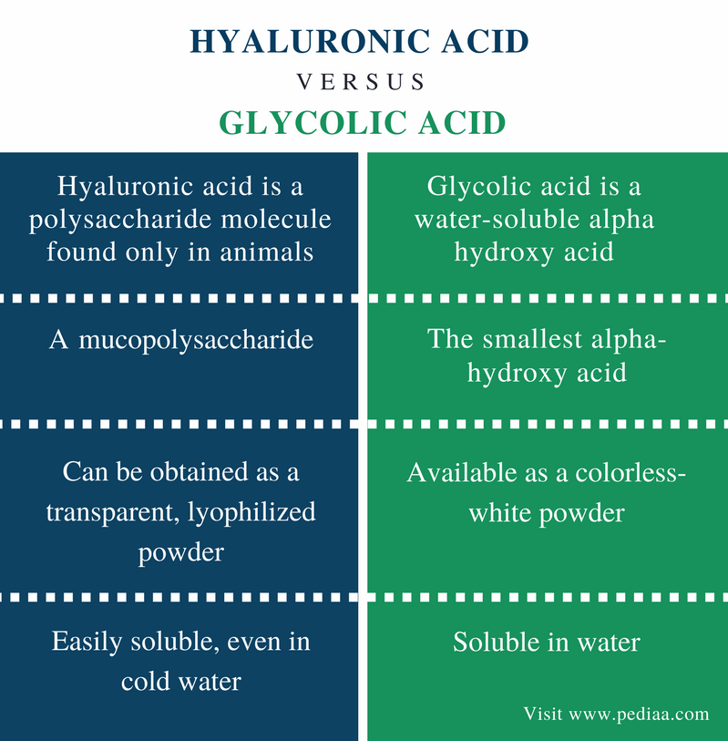 Difference Between Hyaluronic Acid and Glycolic Acid - Comparison Summary