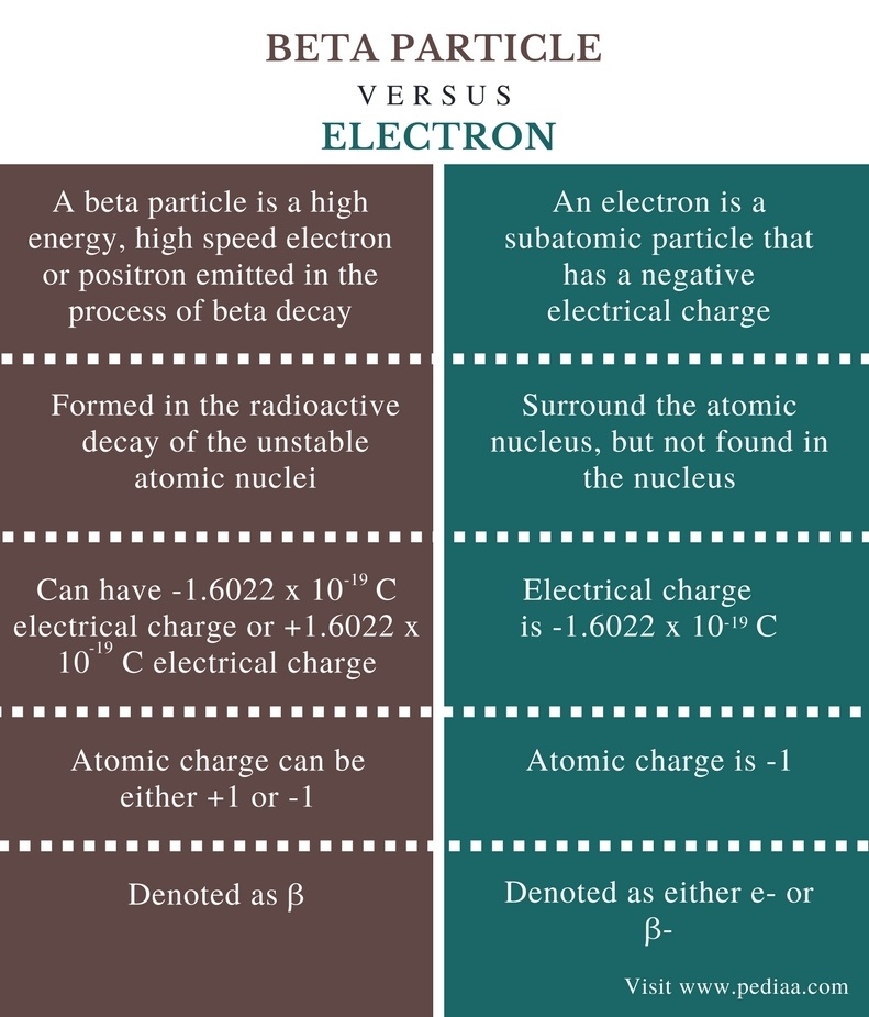 Difference Between Ion Beta Particle and Electron - Comparison Summary