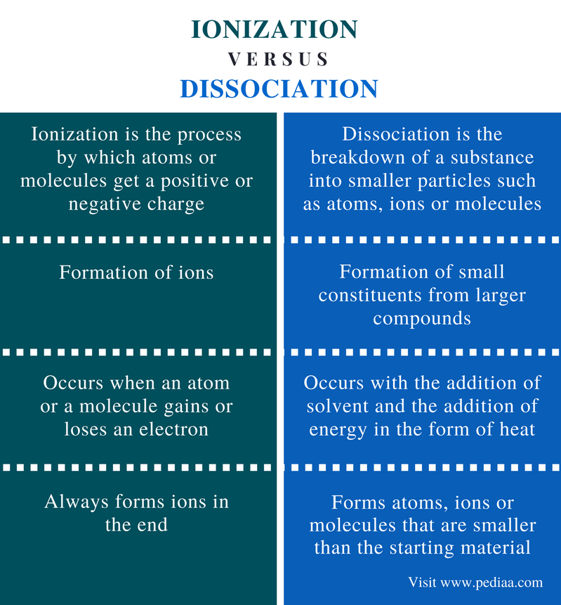 Difference Between Ionization and Dissociation - Comparison Summary