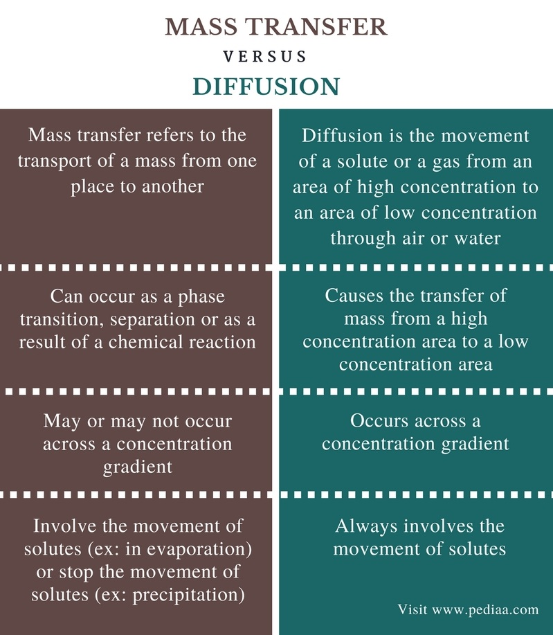 Difference Between Mass Transfer and Diffusion - Comparison Summary