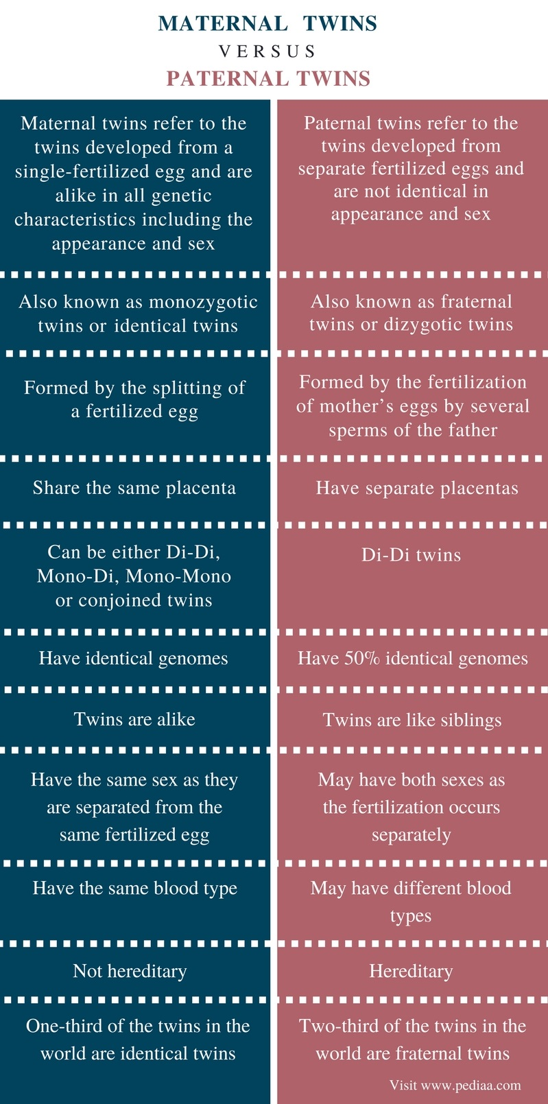 Difference Between Maternal and Paternal Twins - Comparison Summary