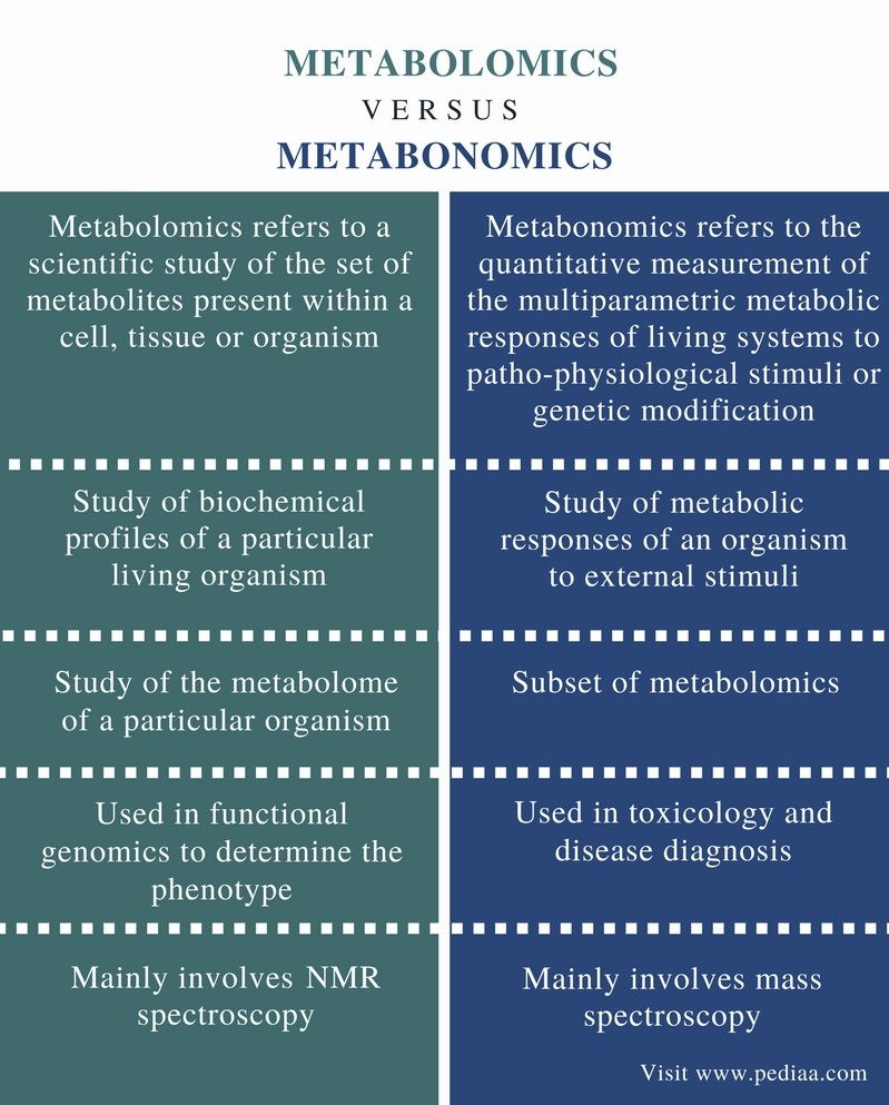 Difference Between Metabolomics and Metabonomics - Comparison Summary