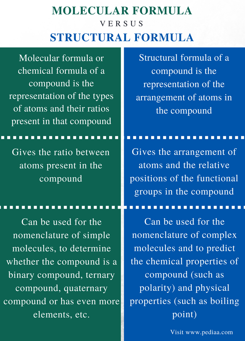Difference Between Molecular and Structural Formula - Comparison Summary