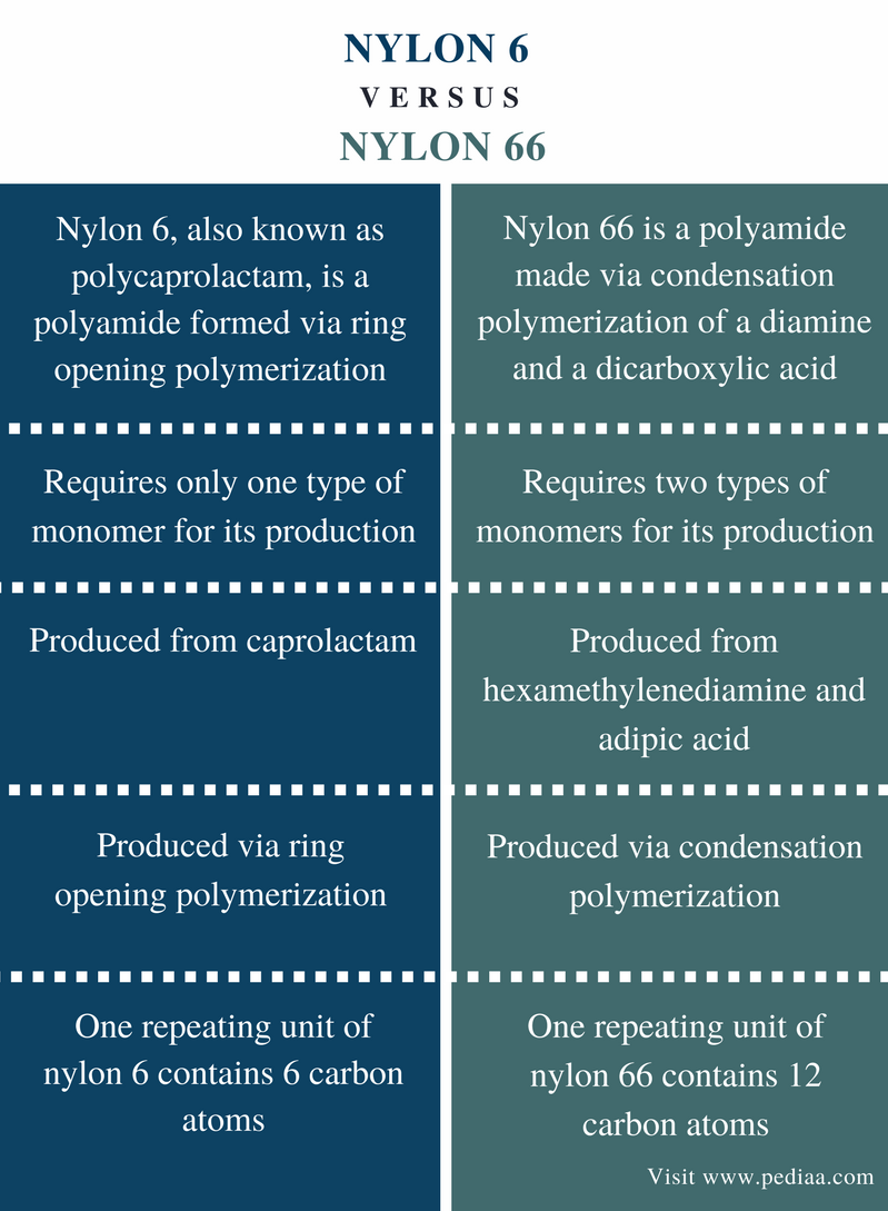Difference Between Nylon 6 and Nylon 66 - Comparison Summary
