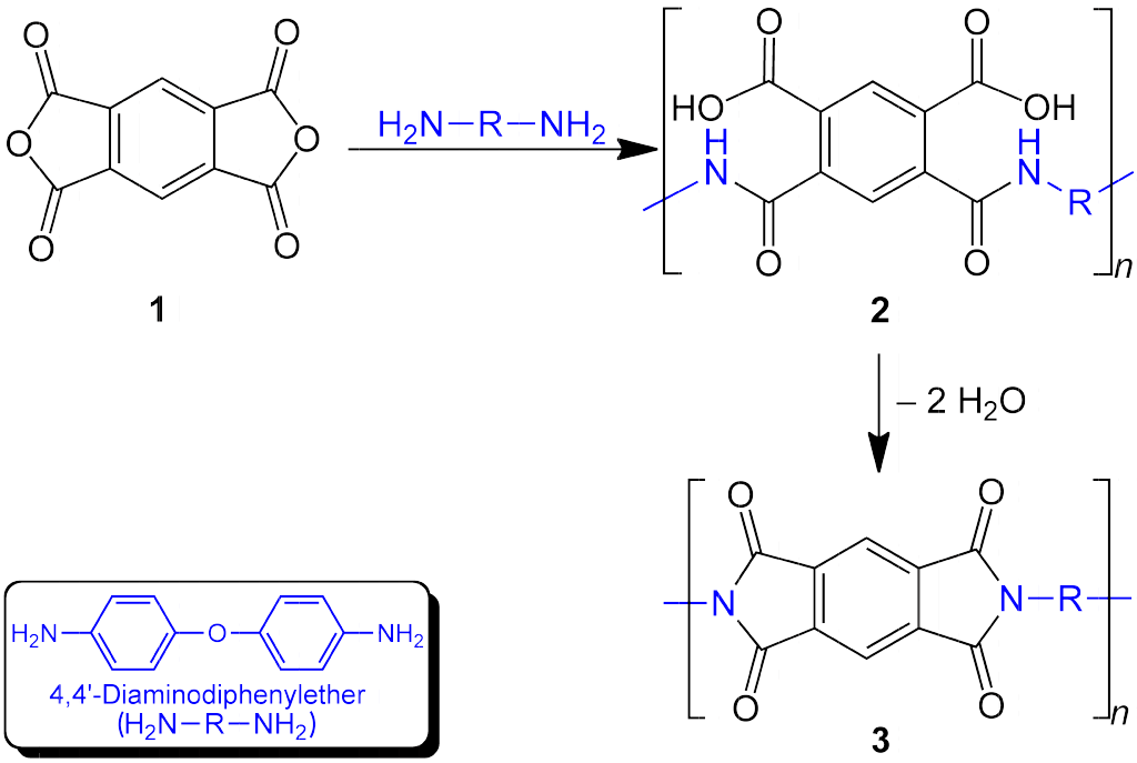 Main Difference - Polyamide vs Polyimide