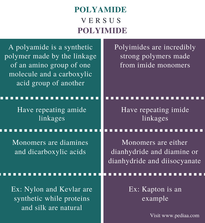 Difference Between Polyamide and Polyimide - Comparison Summary