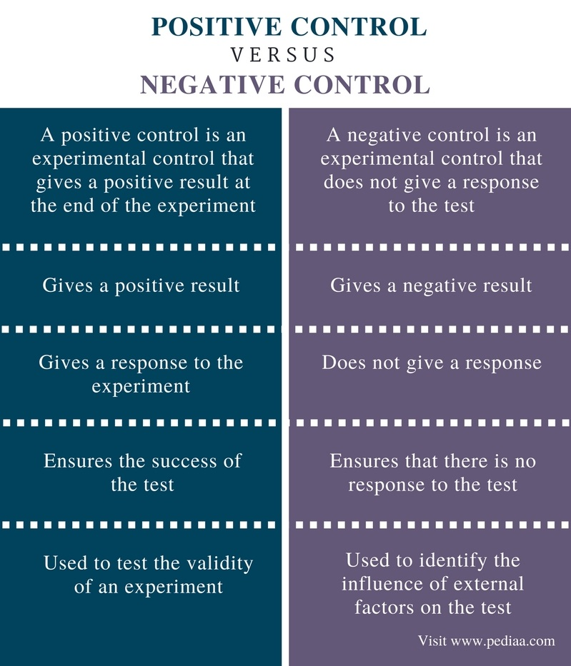 Difference Between Positive and Negative Control - Comparison Summary
