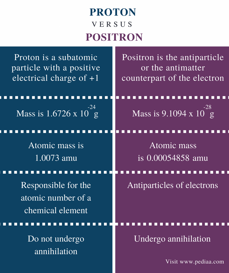 Difference Between Proton and Positron - Comparison Summary