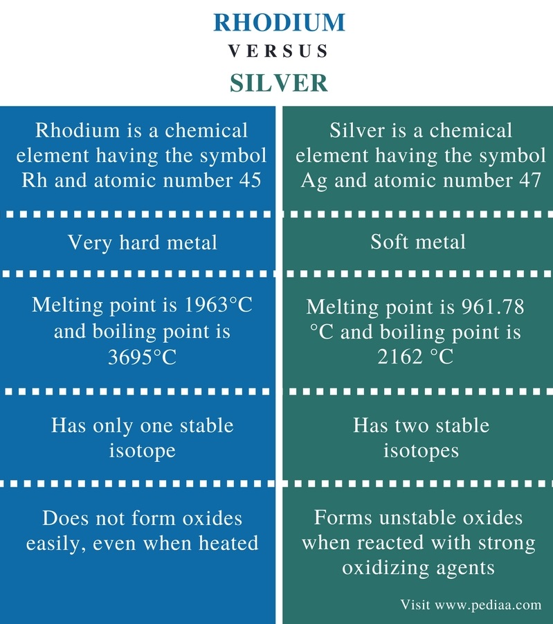 Difference Between Rhodium and Silver - Comparison Summary