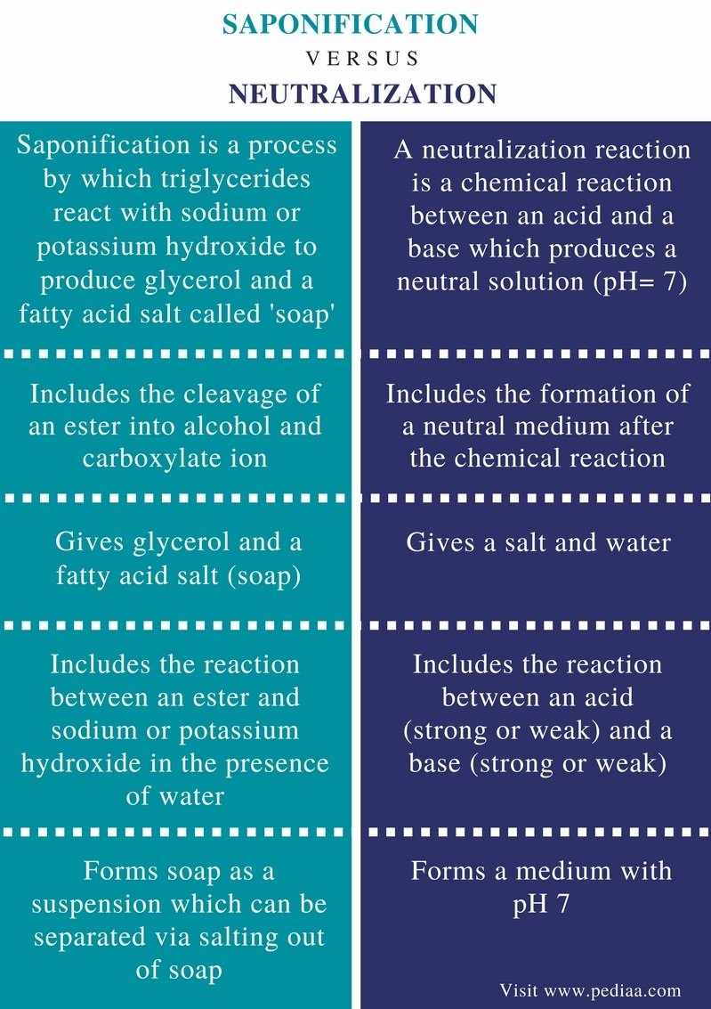Difference Between Saponification and Neutralization - Comparison Summary