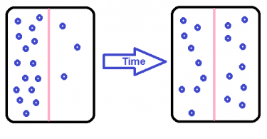 Difference Between Steady State and Unsteady State Diffusion