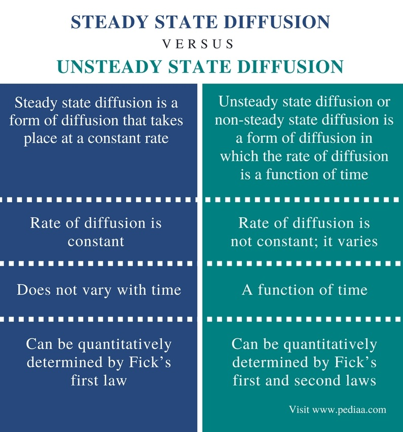 Difference Between Steady State and Unsteady State Diffusion - Comparison Summary