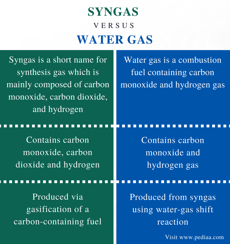Difference Between Syngas and Water Gas - Comparison Summary