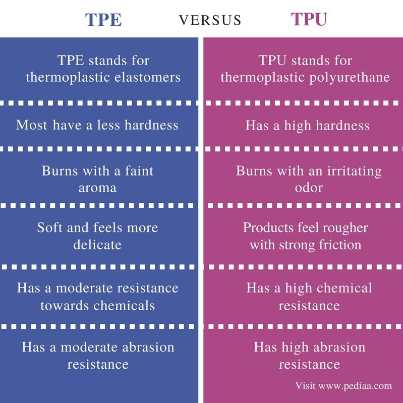 Difference Between TPE and TPU - Comparison Summary