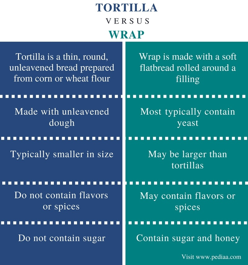 Difference Between Tortilla and Wrap - Comparison Summary