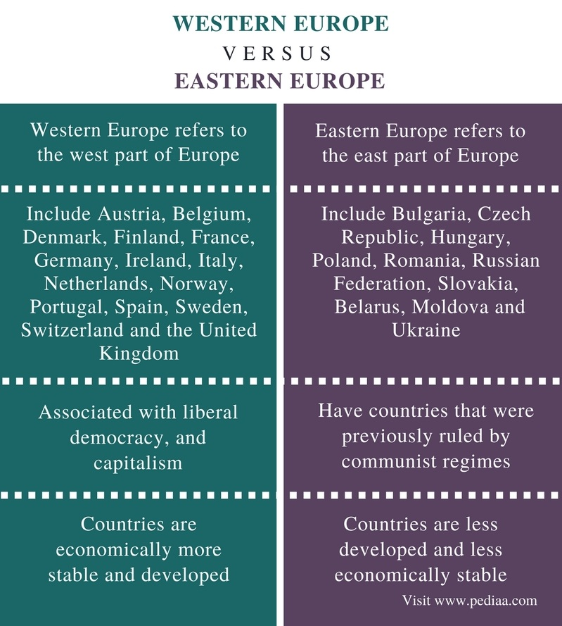 Difference Between Western and Eastern Europe - Comparison Summary (1)