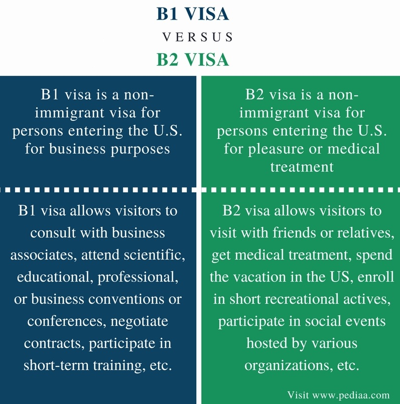 Difference Between B1 and B2 Visa - Comparison Summary