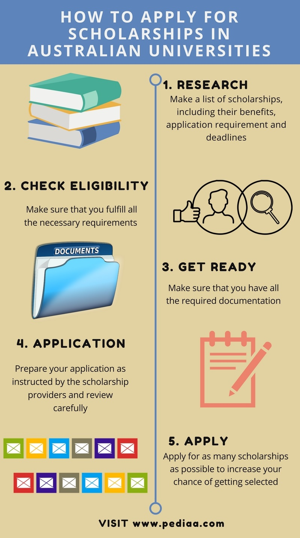 How to Apply for Scholarships in Australian Universities