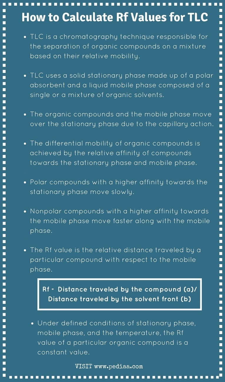 How to Calculate Rf Values for TLC - Infograph