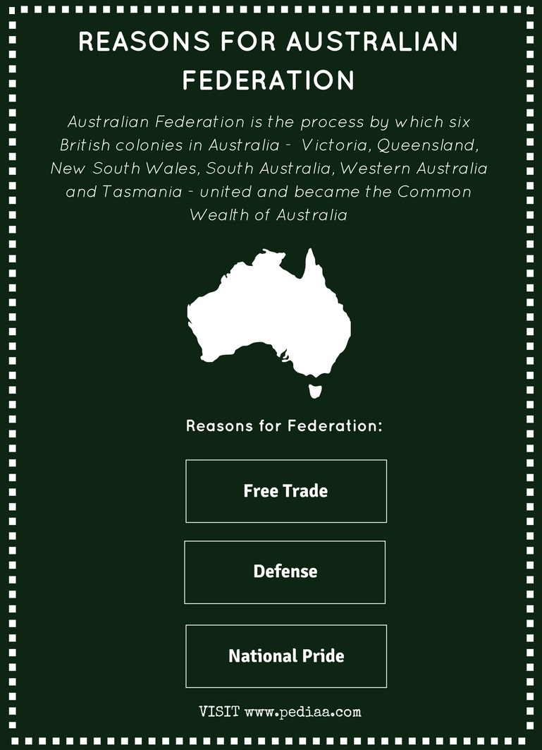 Reasons for Australian Federation - Infographic